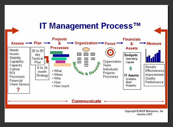 it manager process itlever