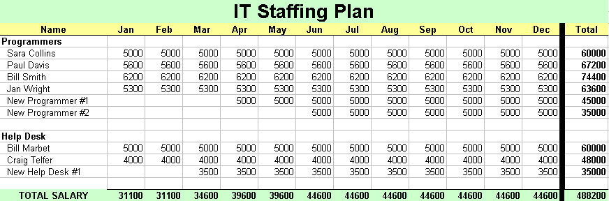 It staffing plan itlever for Staffing plans template