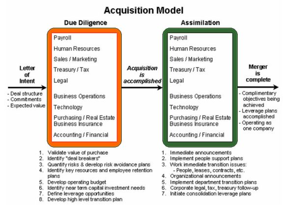 Merger and acquisition overview | ITLever™