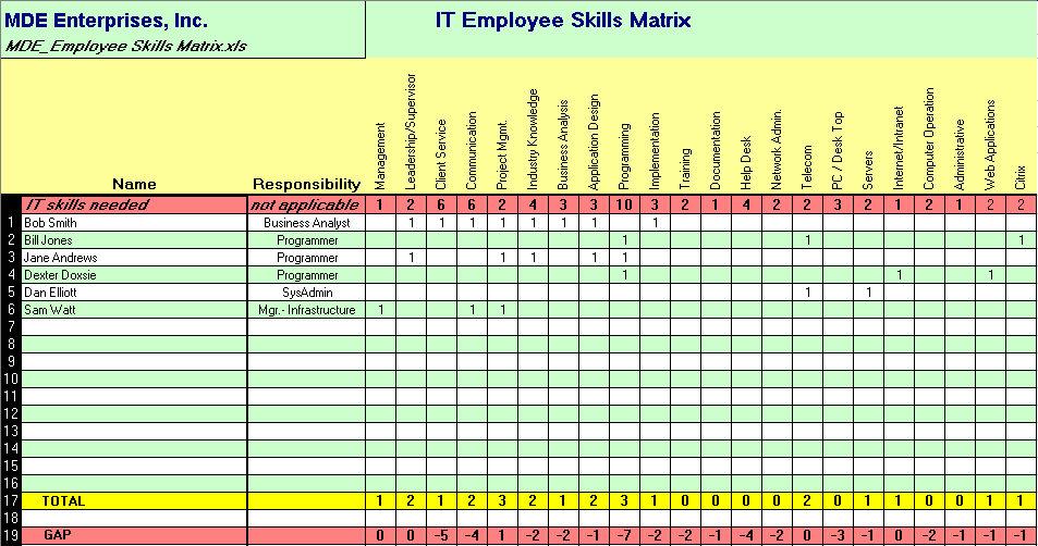 Job Skills Checklist It staff skills matrix 1.