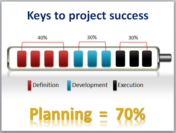 why are successful projects so important Project management skills training – why is project why is project management important as it will informatively aid staff in planning successful projects.