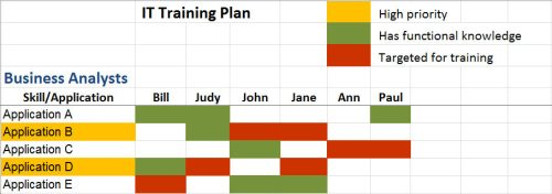 IT Training Plan - General