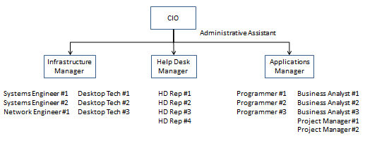 Steps to develop a career program for your it staff itlever organization chart altavistaventures