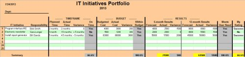 it initiatives portfolio_results