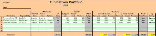 it initiatives portfolio_results