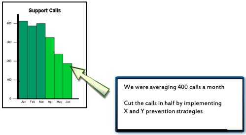 measure chart